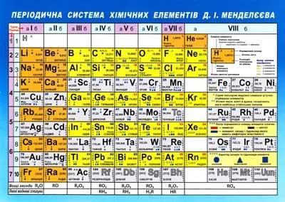 Таблица Менделеева 0307а