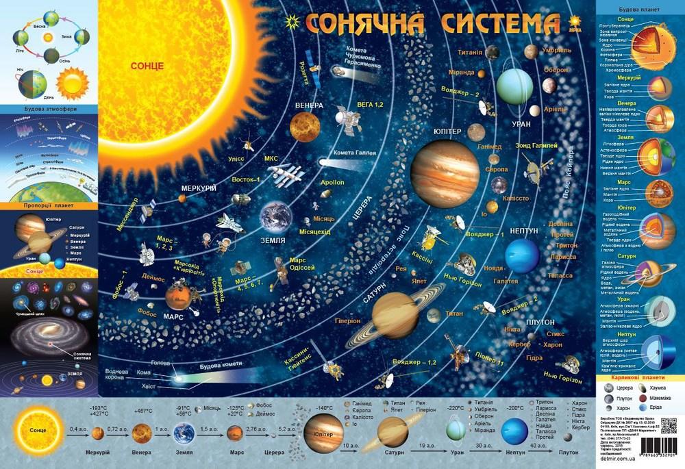 Детская КАРТА Солнечной Системы